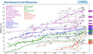 This achievement represents one of the highest photovoltaic research cell efficiencies achieved across all types of solar cells.Credit: NREL (Click to enlarge)