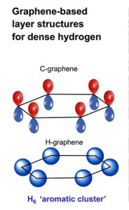 A comparison of the basic ring structure of the carbon compound graphene with that of a similar hydrogen-based structure synthesized by Carnegie scientists.Credit: Carnegie Science