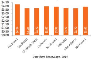 Q3_2014_Price_per_kilowatt_hour_by_Region