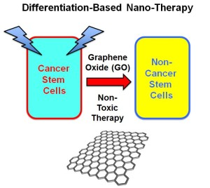 Graphene oxide is stable in water and has shown potential in biomedical applications.Image: Oncotarget