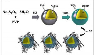 """Researchers have investigated a strategy to prevent this """"polysulfide shuttling"""" phenomenon by creating nano-sized sulfur particles, and coating them in silica (SiO2), otherwise known as glass.Image: Nanoscale"""
