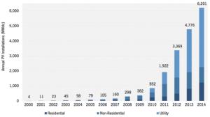 Annual U.S. solar PV installations saw a 30 percent increase in 2014 alone.Source: GTM Research/SEIA