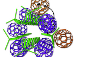 The new arrangement of photovoltaic materials includes bundles of polymer donors (green rods) and neatly organized fullerene acceptors (purple, tan).Image: UCLA