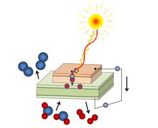 Solar Chemical Energy