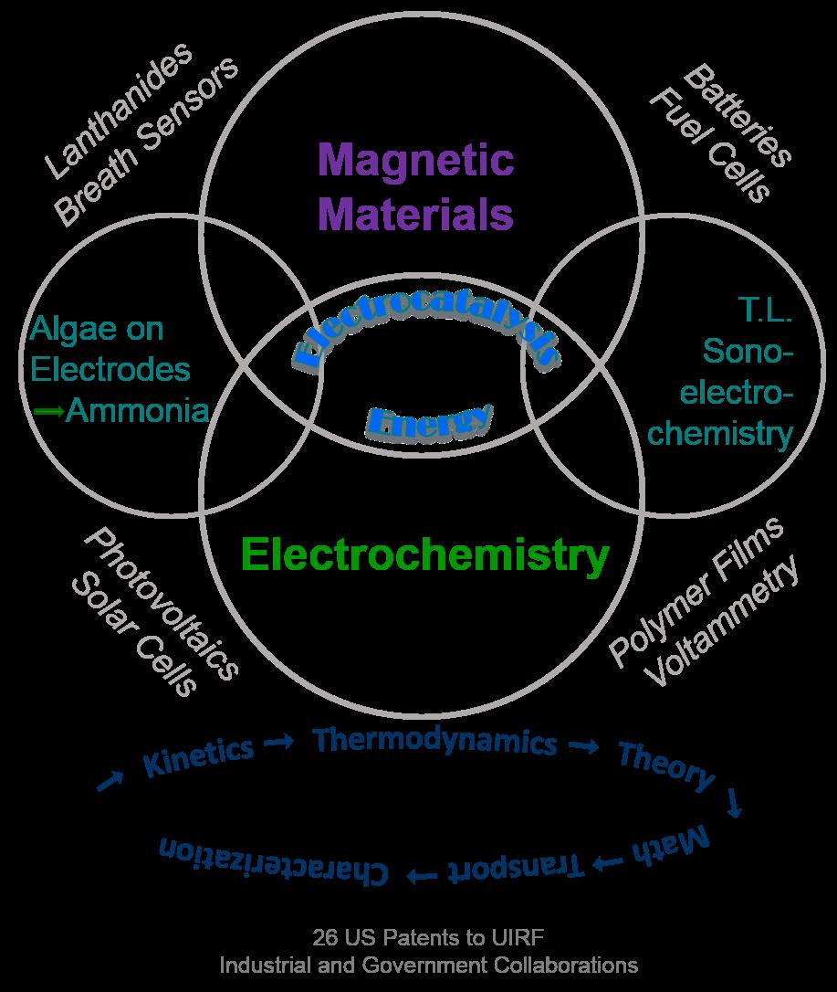 energy venn diagram
