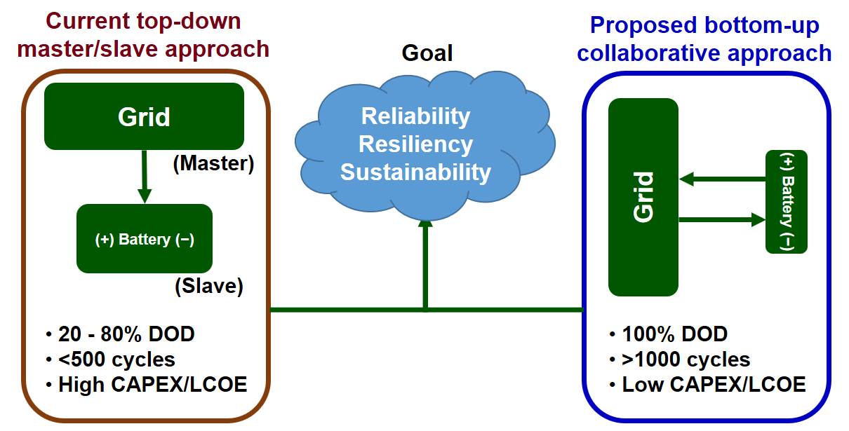Renwable grid control