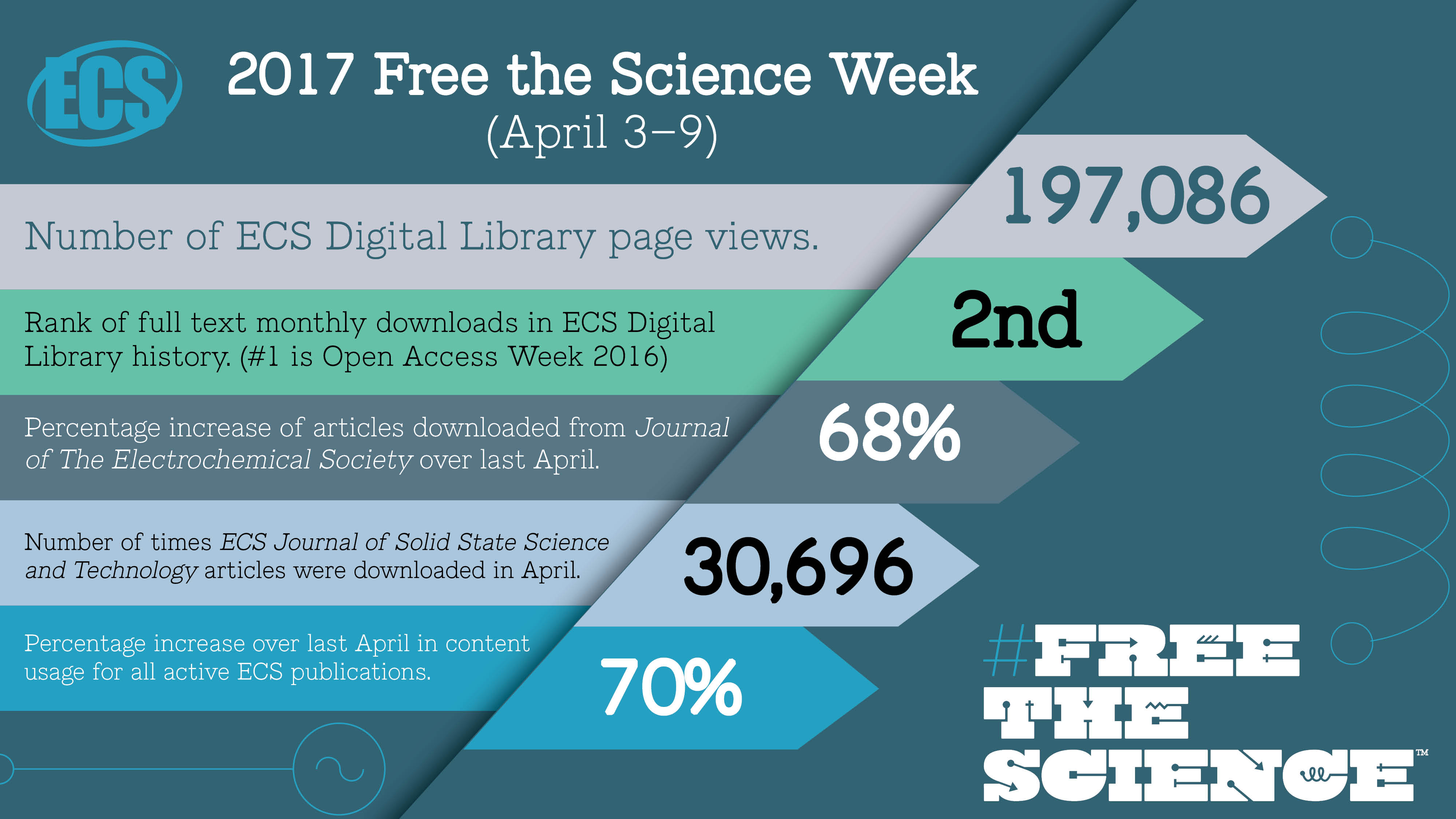 Free the Science Week