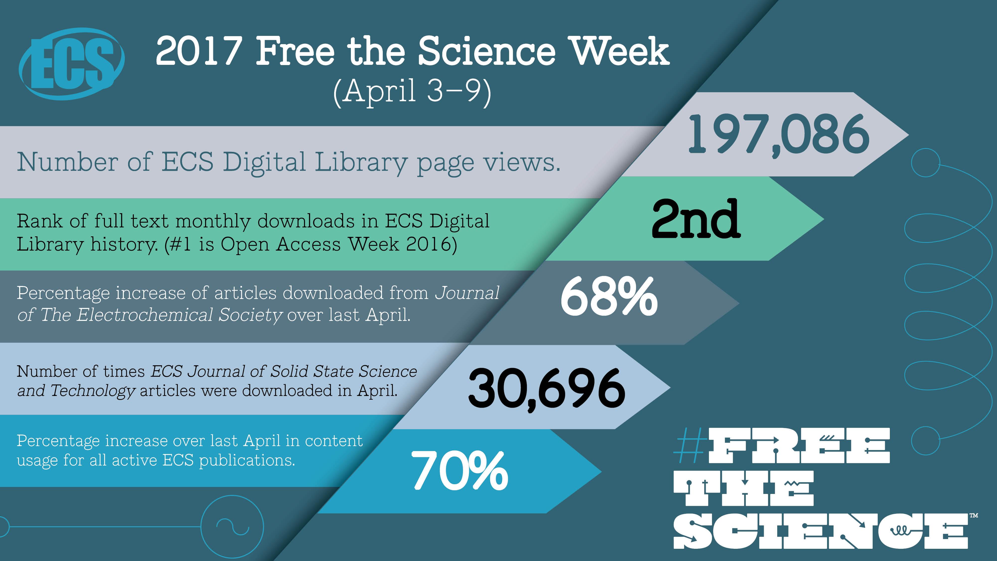 Open Access Week Archives - ECS
