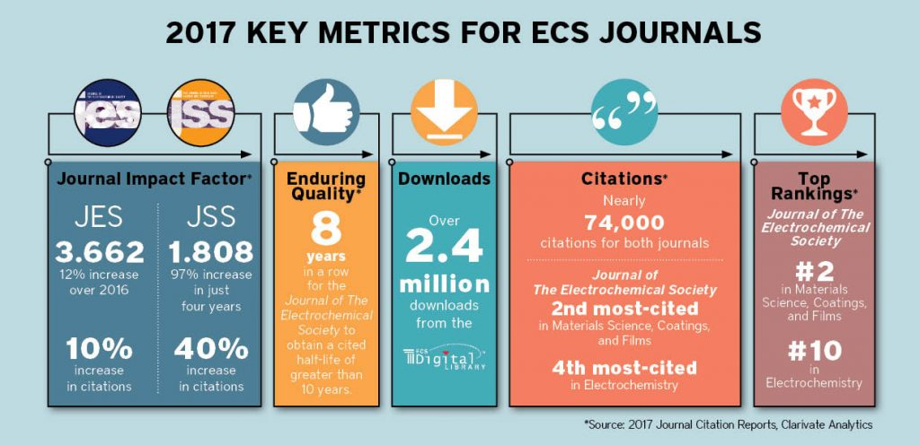 2017 Key Metrics for ECS Journals